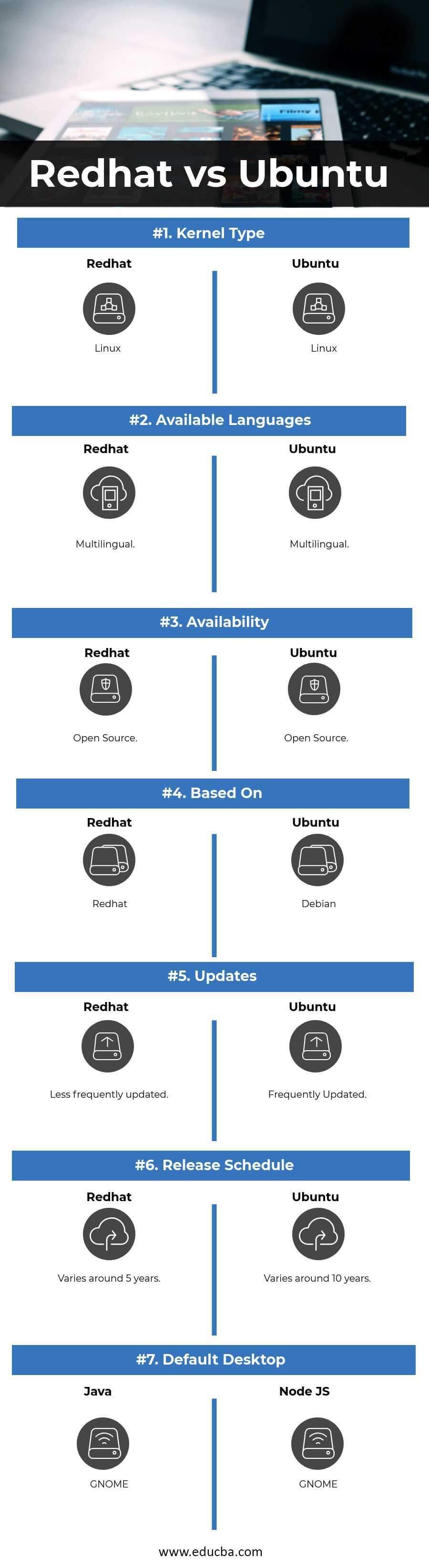 Redhat vs Ubuntu Infographics