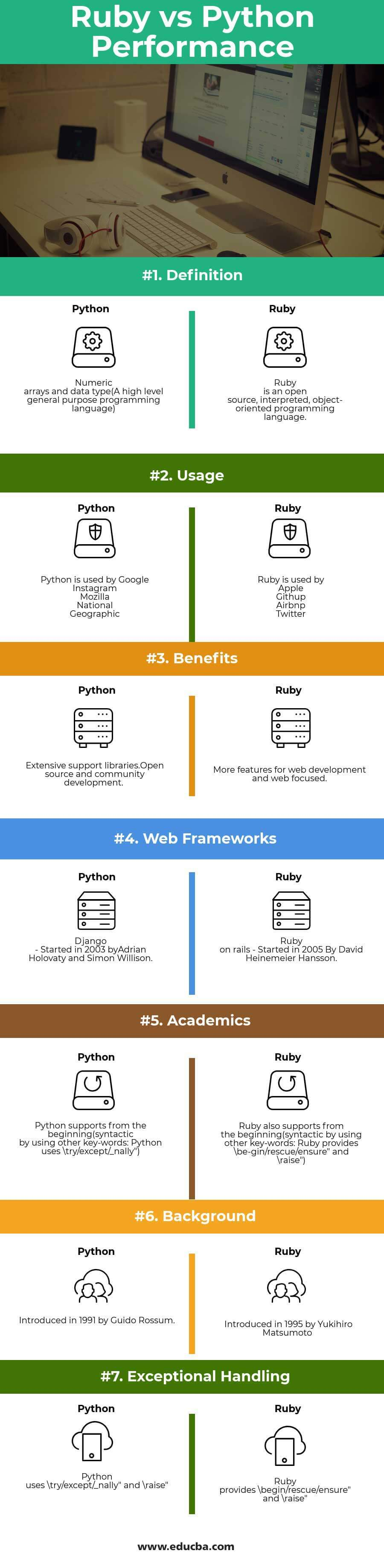 Ruby vs Python Performance Infographics