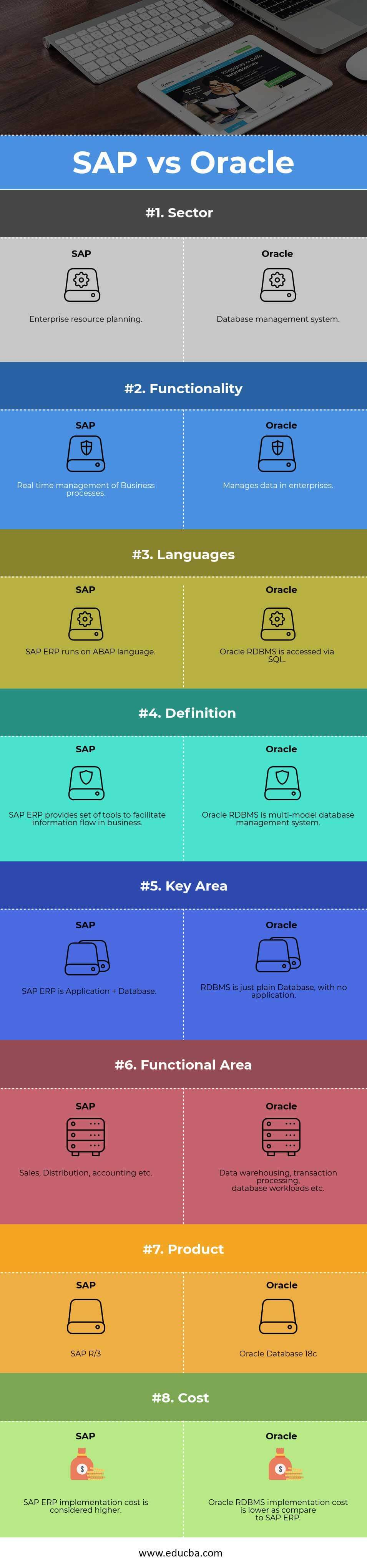 SAP vs Oracle Infographics