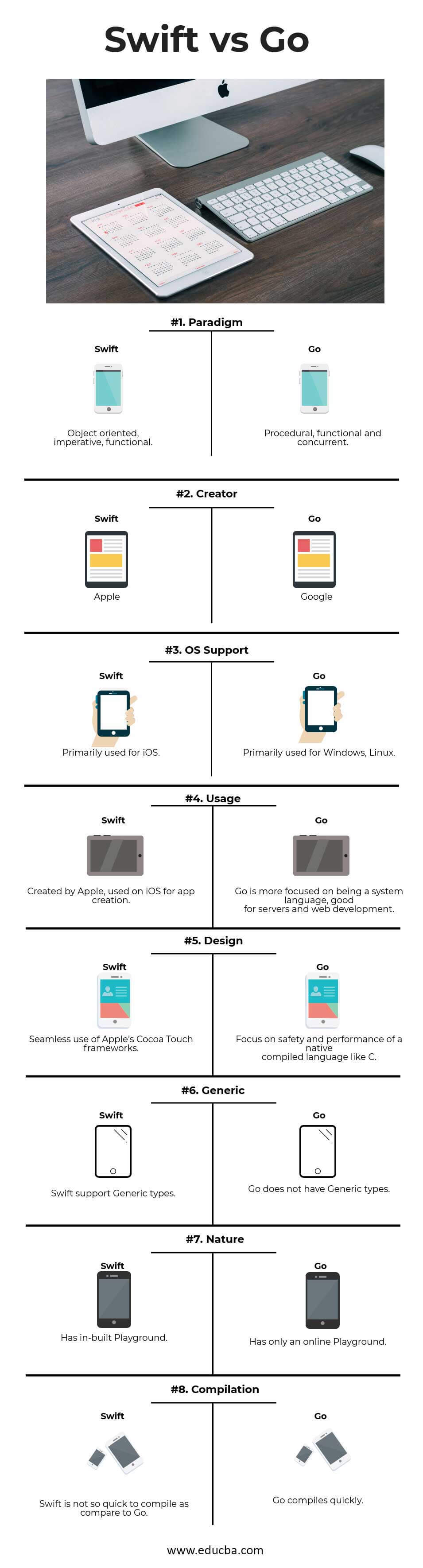 Swift vs Go Infographics