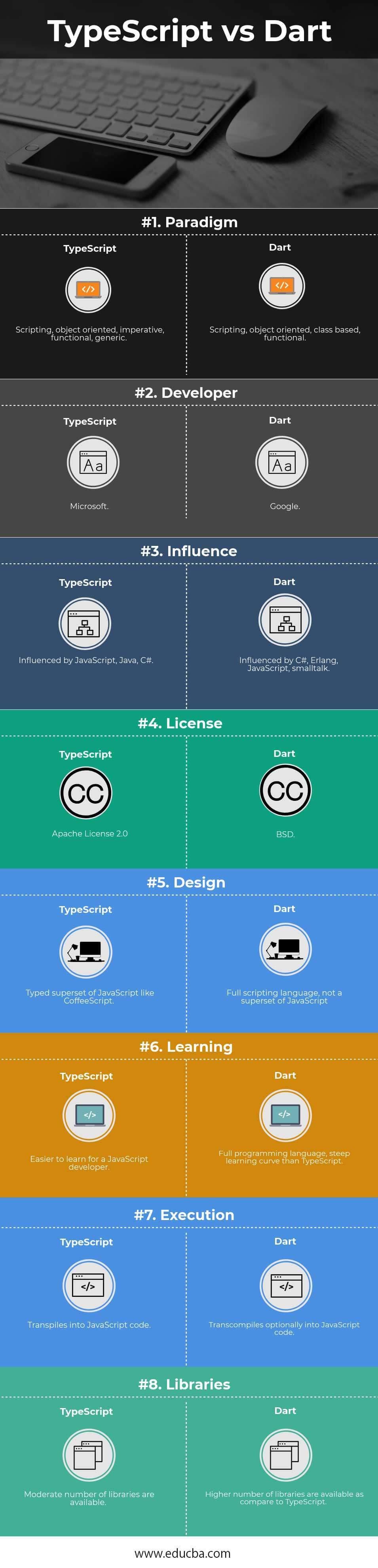 TypeScript vs Dart Infographics