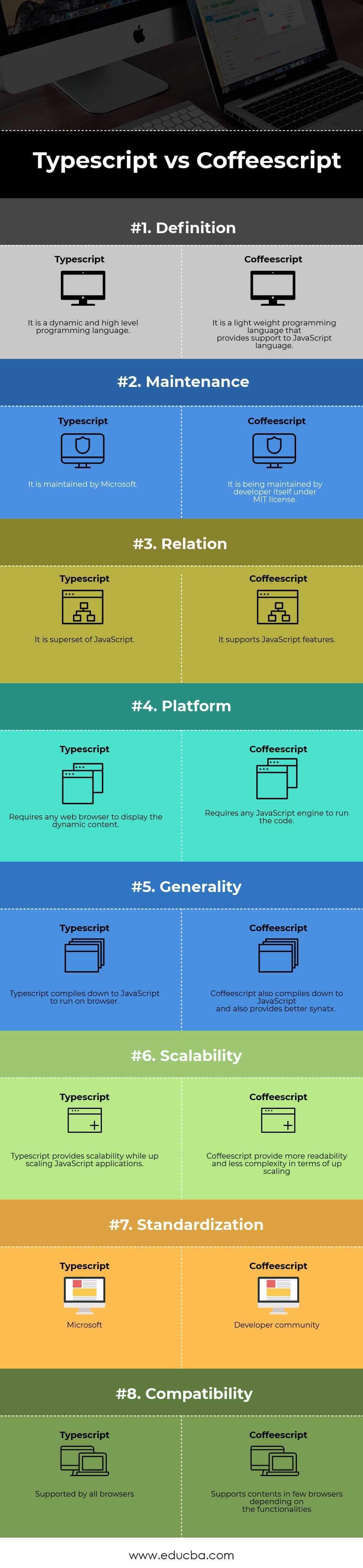 Typescript vs Coffeescript