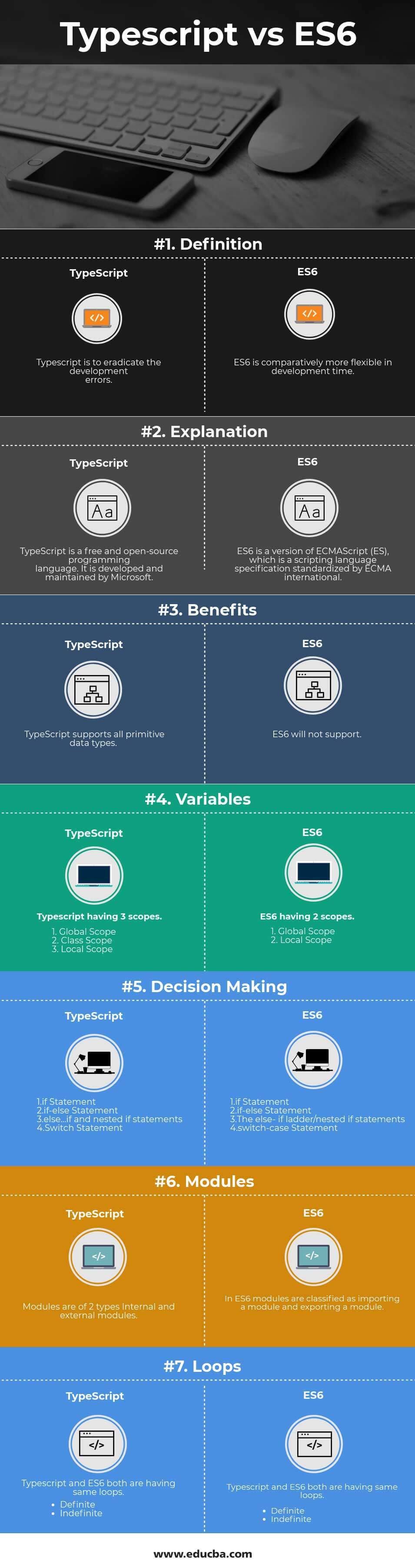 Typescript vs ES6 Infographics