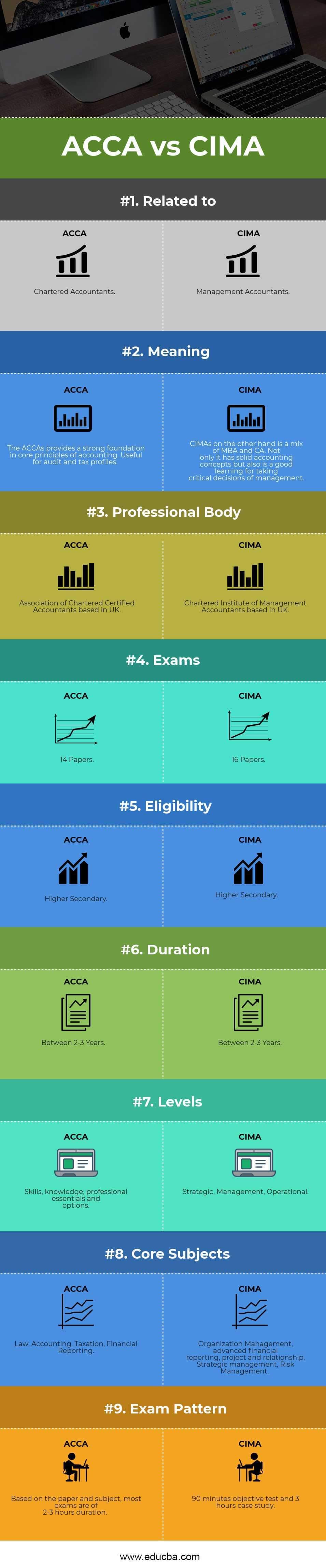 ACCA vs CIMA Infographics