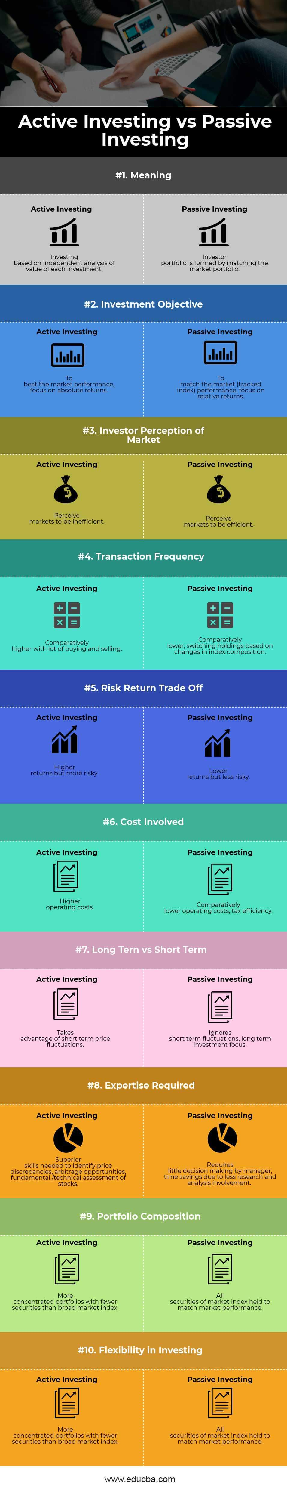 Active vs Passive Investing Infographics