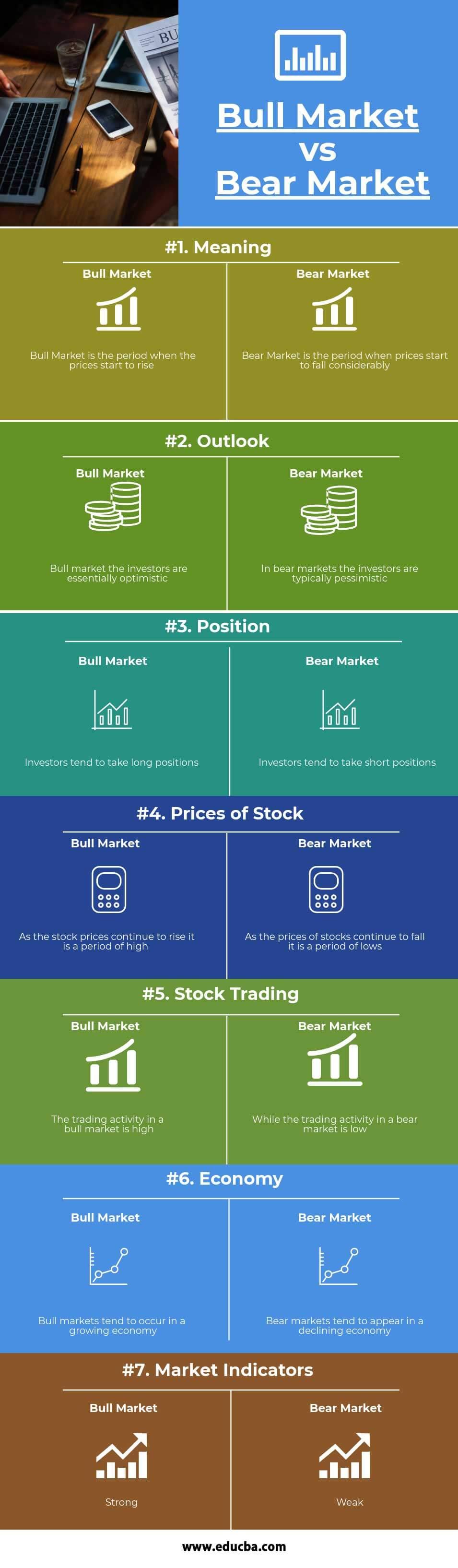Bull Market vs.Bear Market Infographics