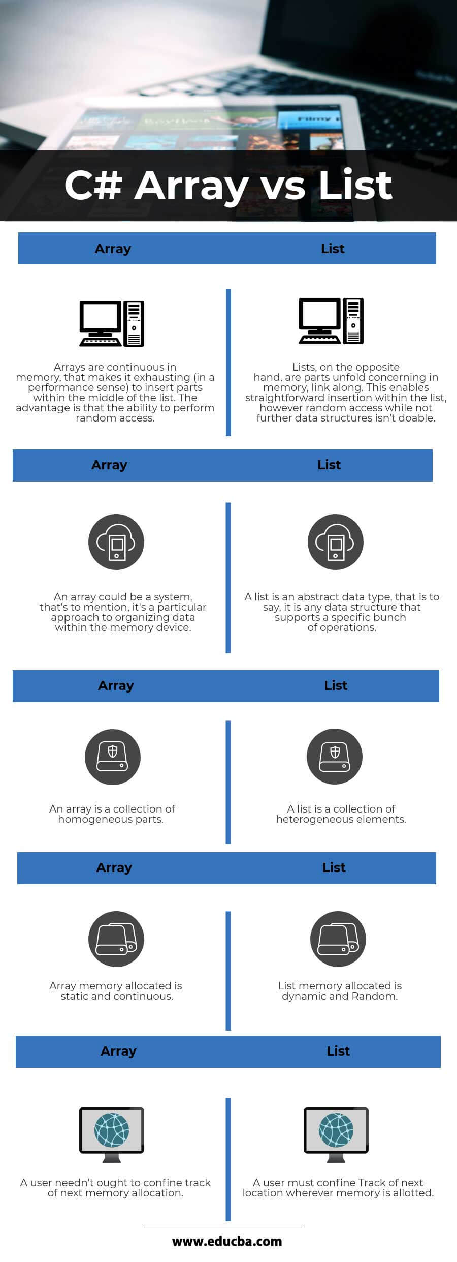 C# Array Vs List Infographics