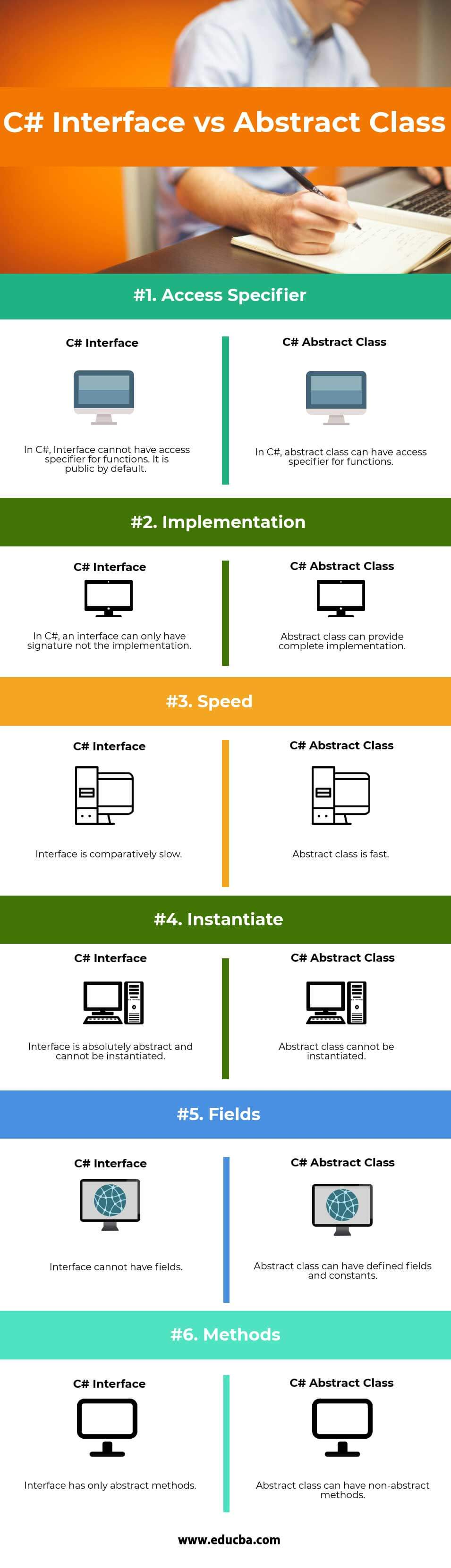C# Interface vs Abstract Class Infographics