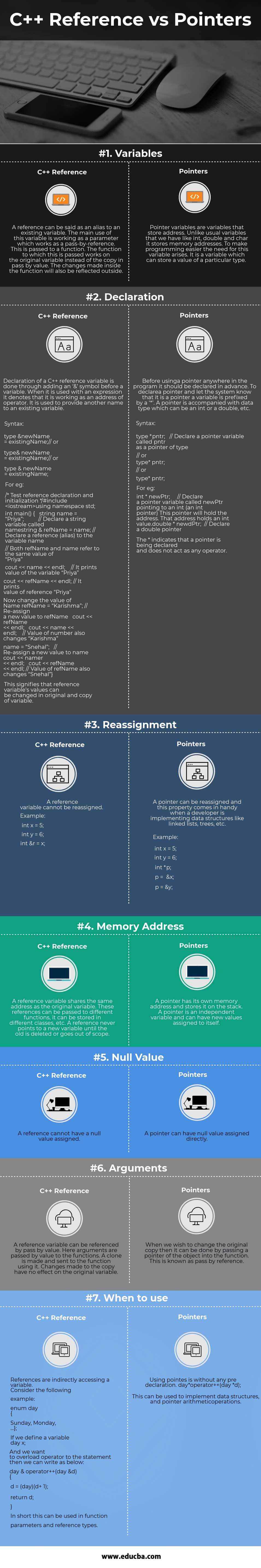 C++ Reference vs Pointers Infographics