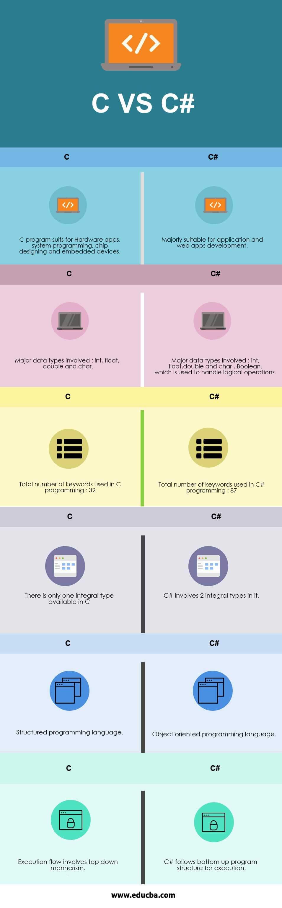 C VS C# Infographics