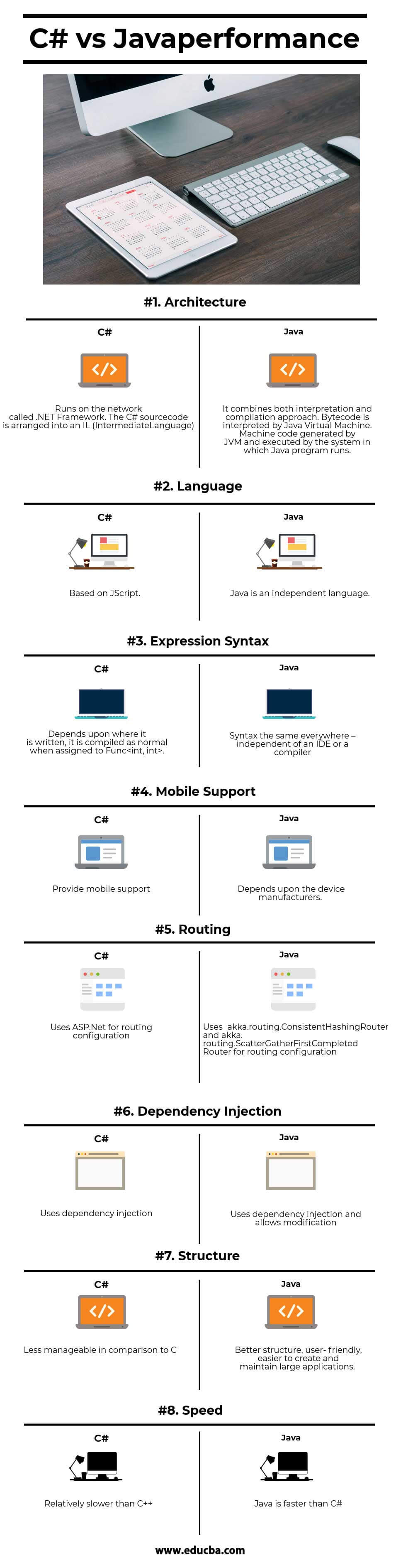C# VS Java Performance Infographics
