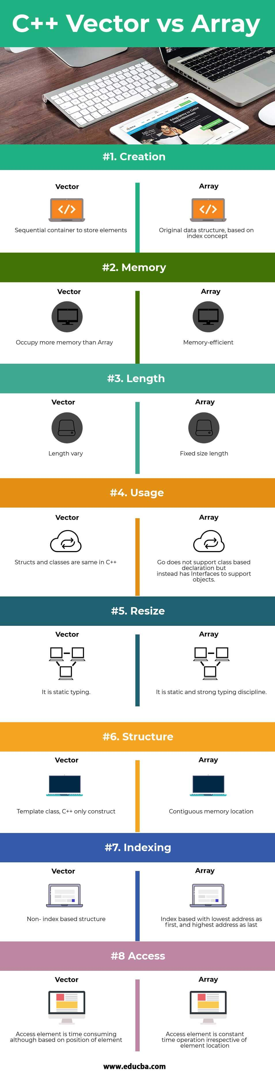 C++ Vector vs Array Infographics