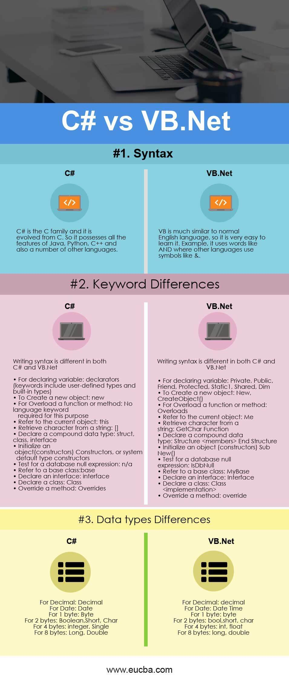 C# vs VB Net - Which One Most Useful (Infographics)