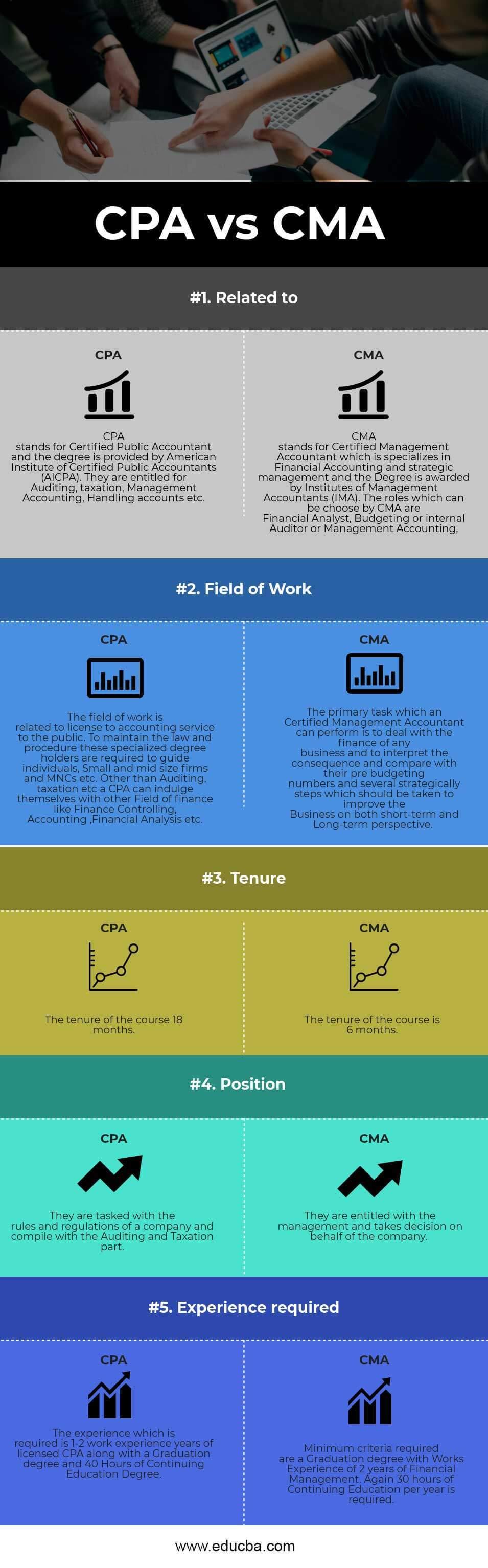 CPA vs CMA Infographics