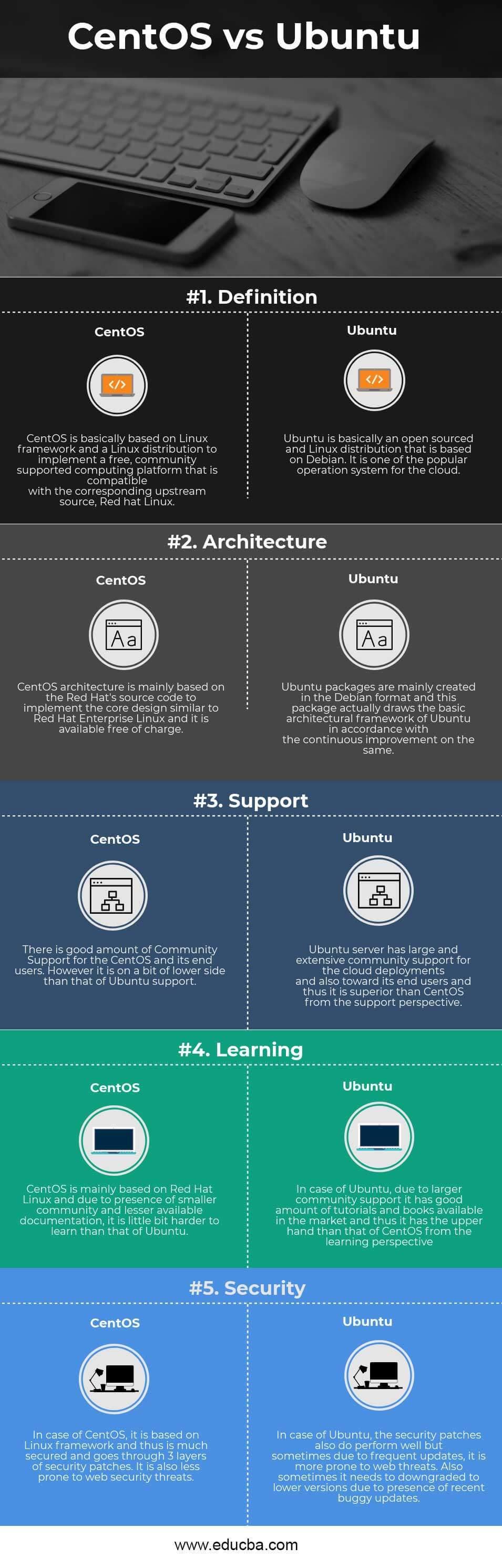 CentOS vs Ubuntu Infographics