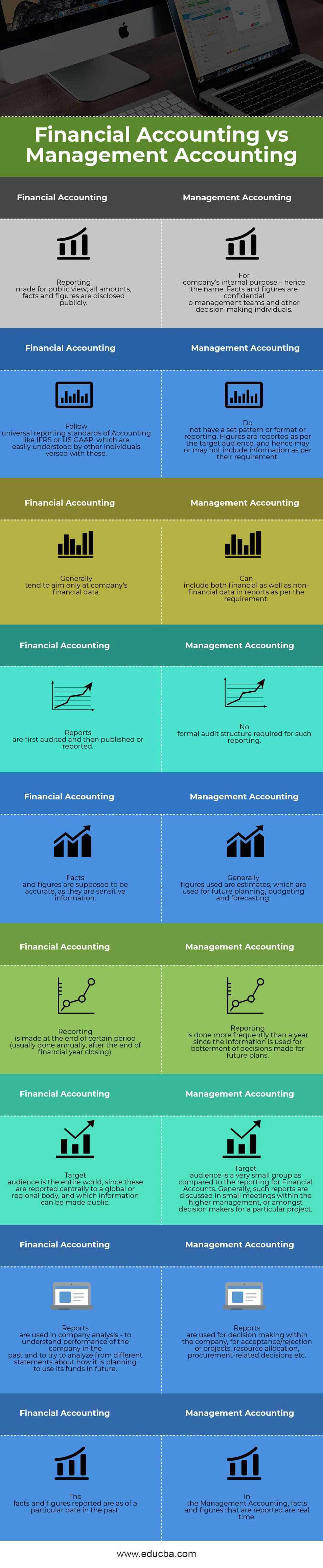 Financial Accounting vs Management Accounting Infographics