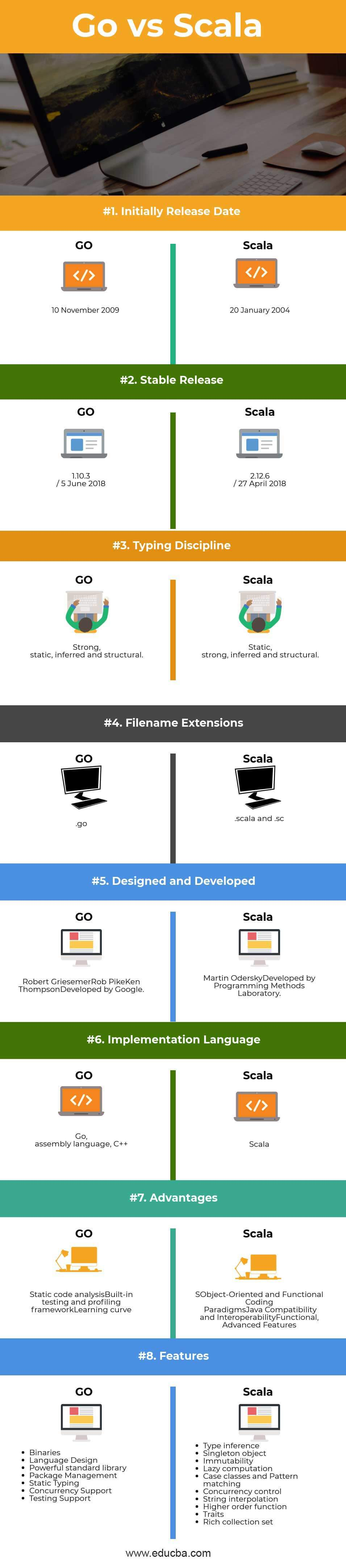 Go vs Scala Infographics
