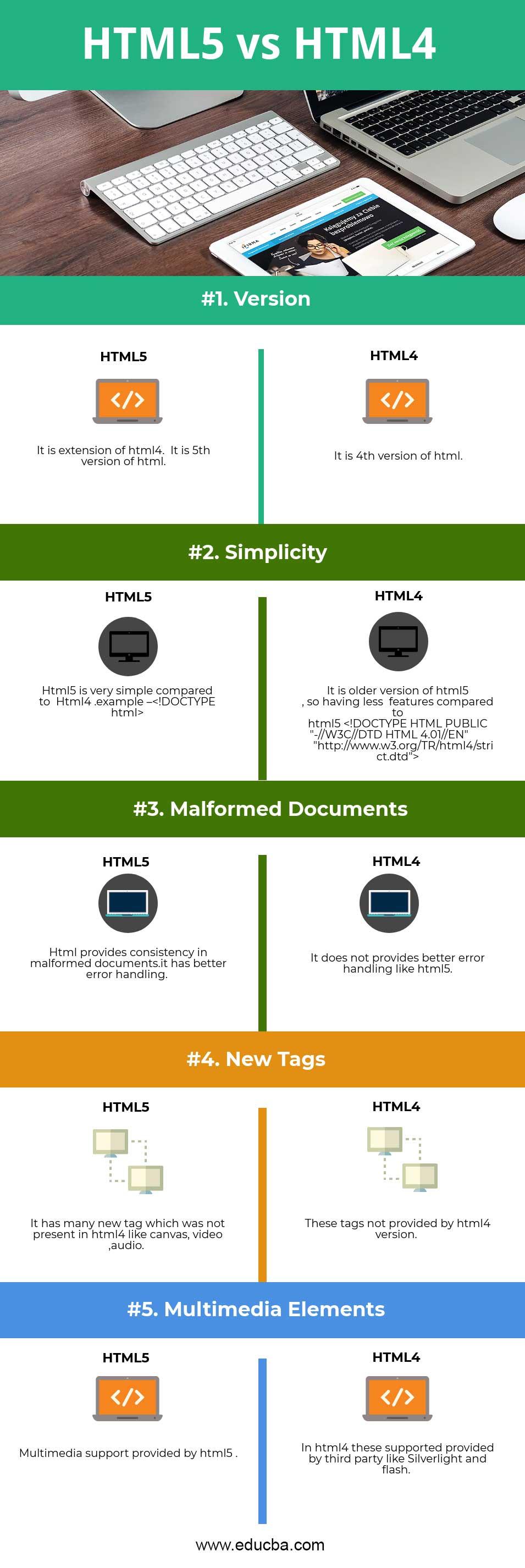 HTML5 vs HTML4 Infographics