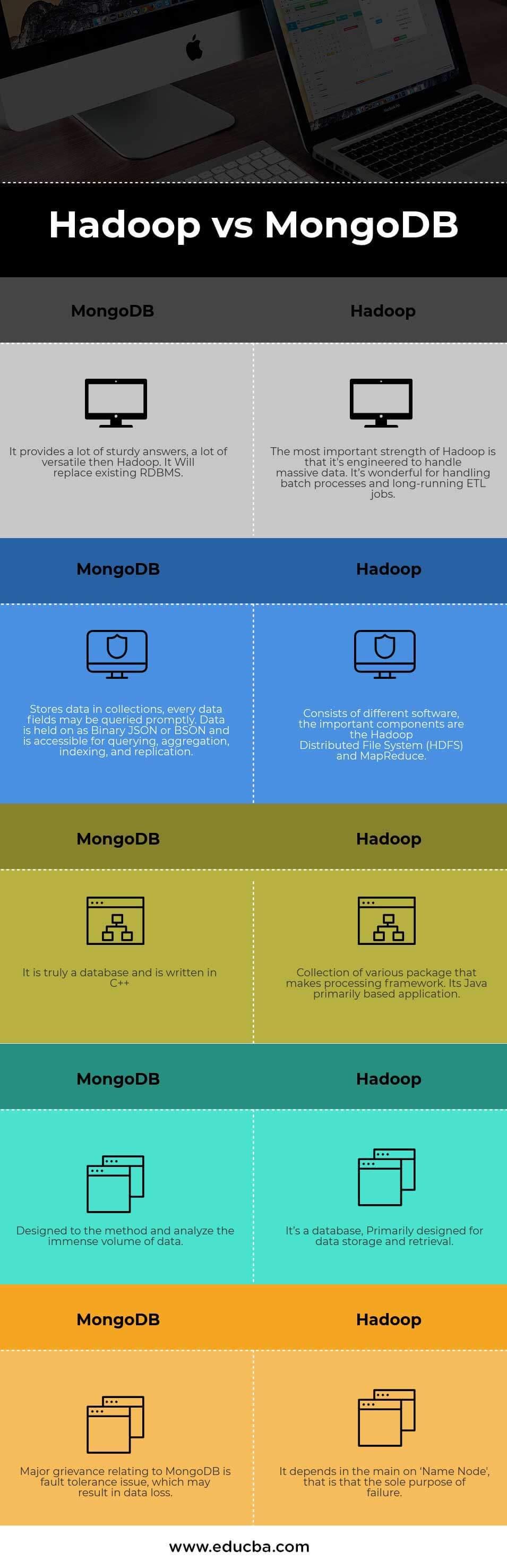 MongoDB vs Hadoop Infographics