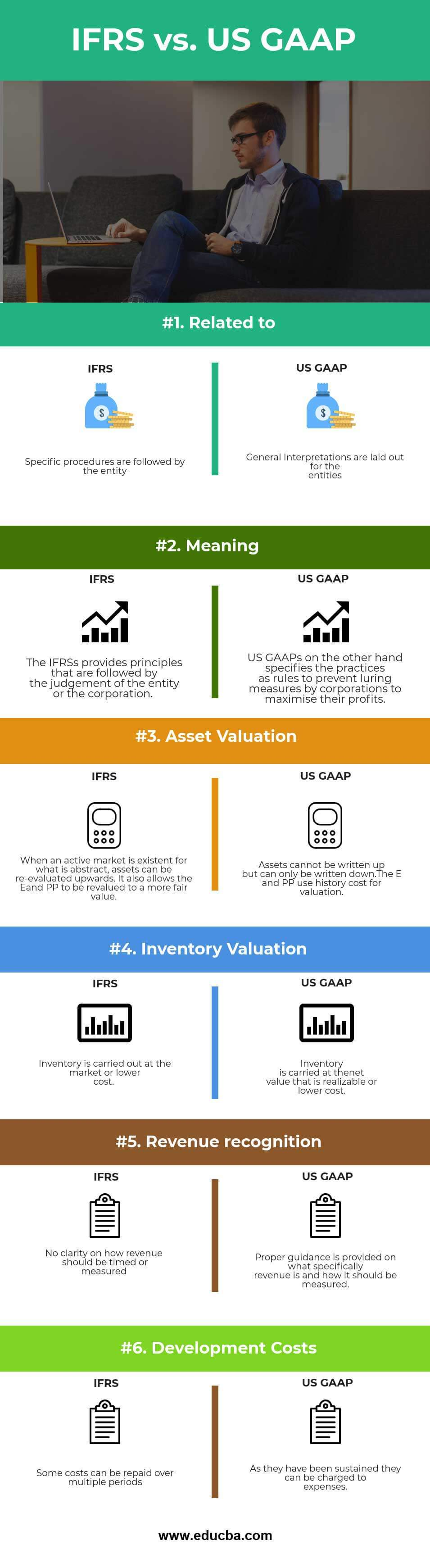 US GAAP vs IFRS Infographics