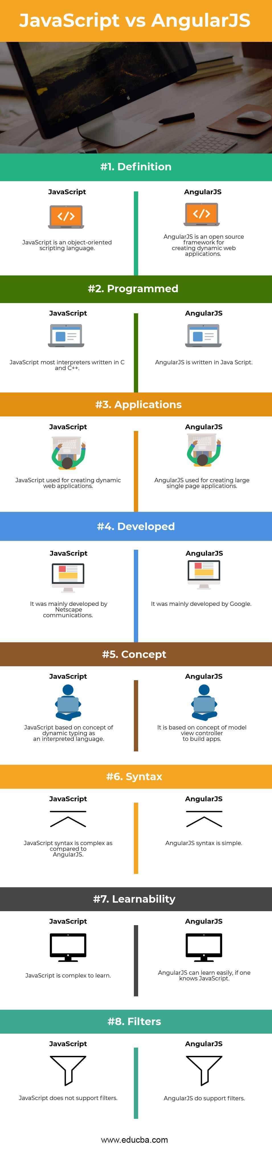 JavaScript vs AngularJS Infographics