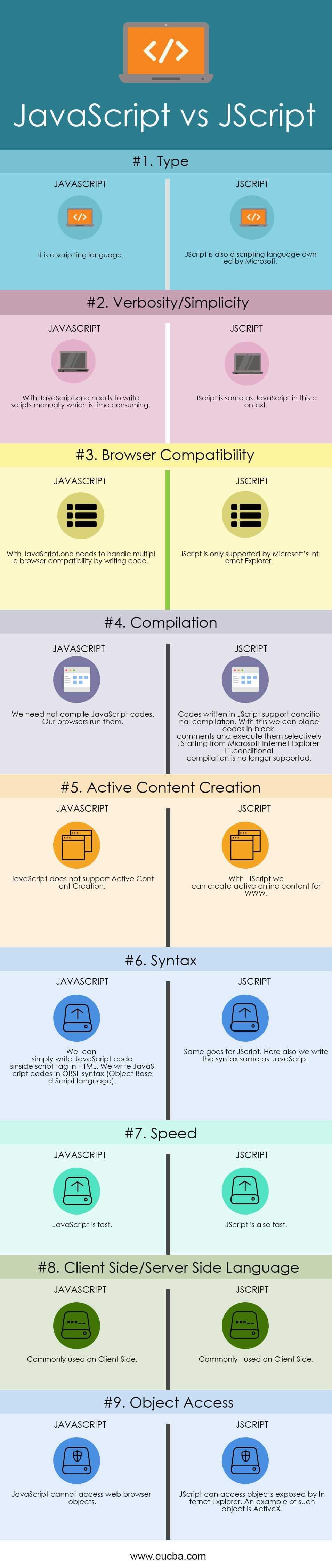 JavaScript vs JScript Infographics