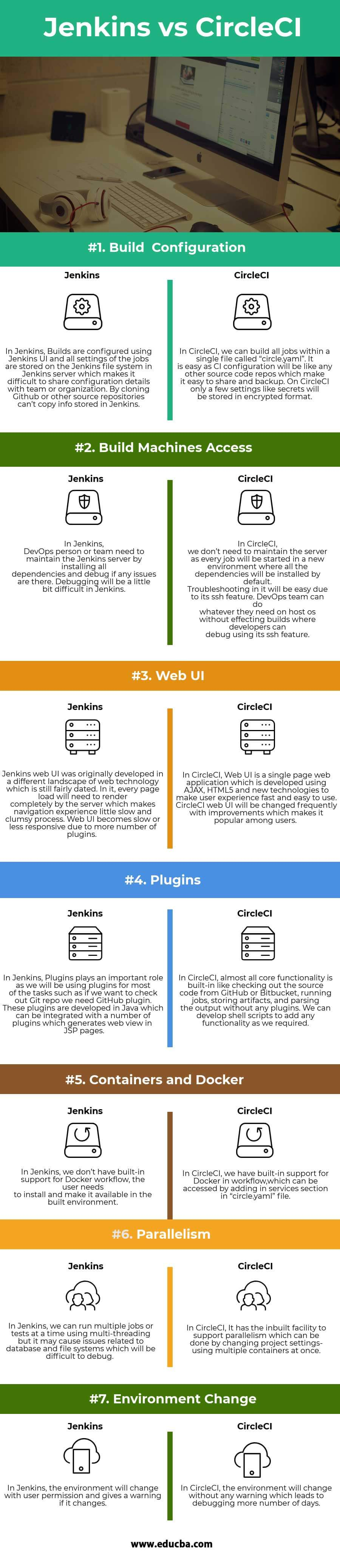 Jenkins vs CircleCI Infographics