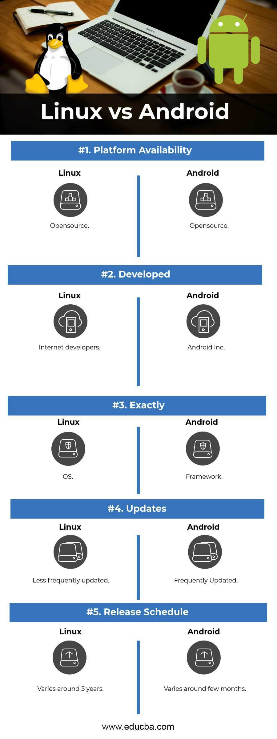 Linux vs Android Infographics