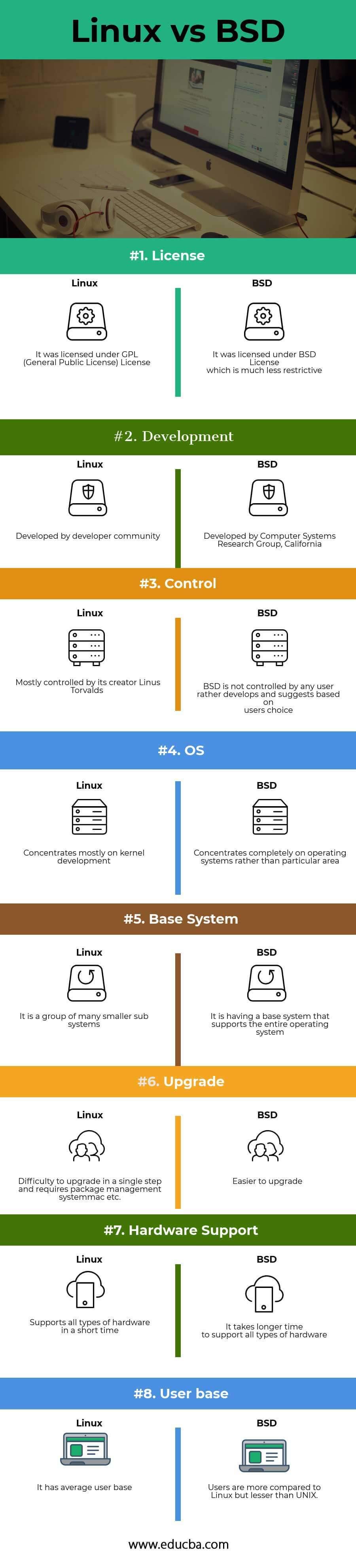 Linux vs BSD Infographics