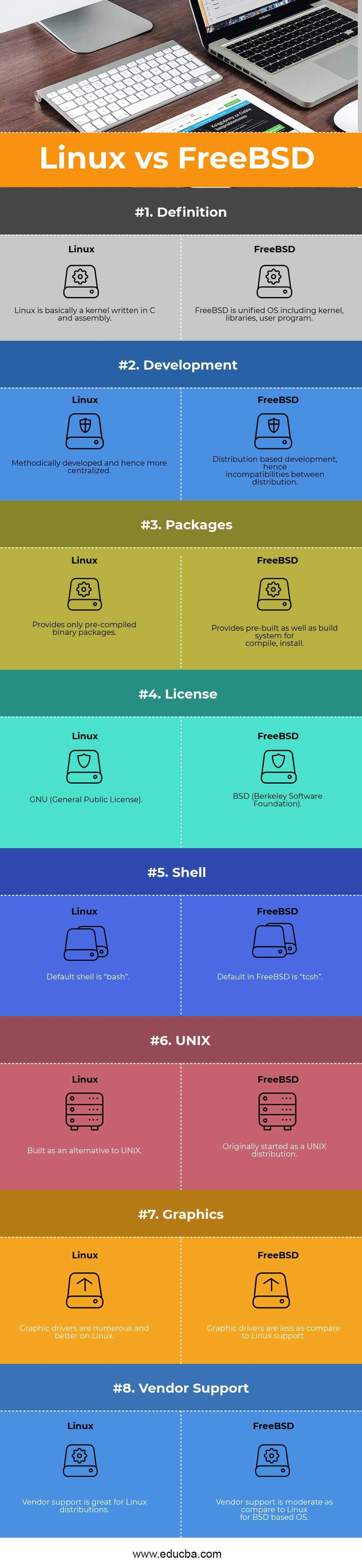 Linux vs FreeBSD - Top 8 Useful Comparison With Infographics