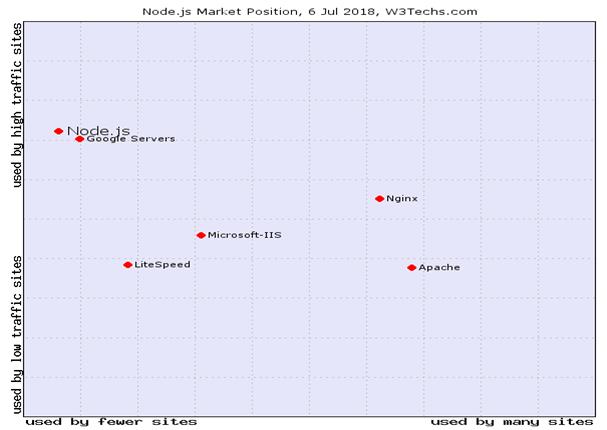 Market position1