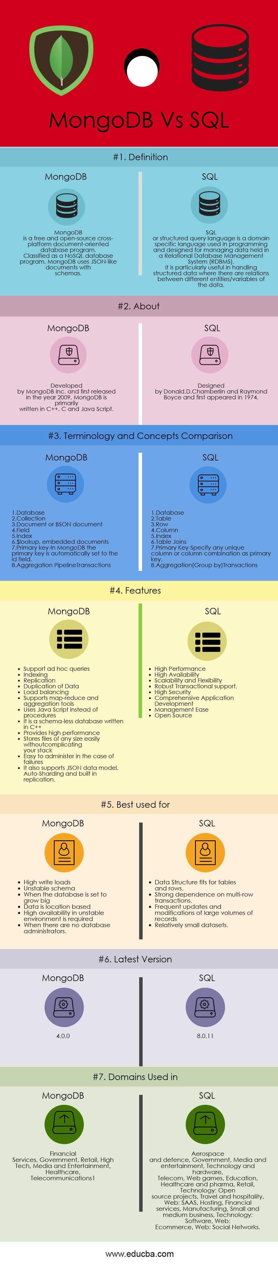 MongoDB vs SQL Infographics