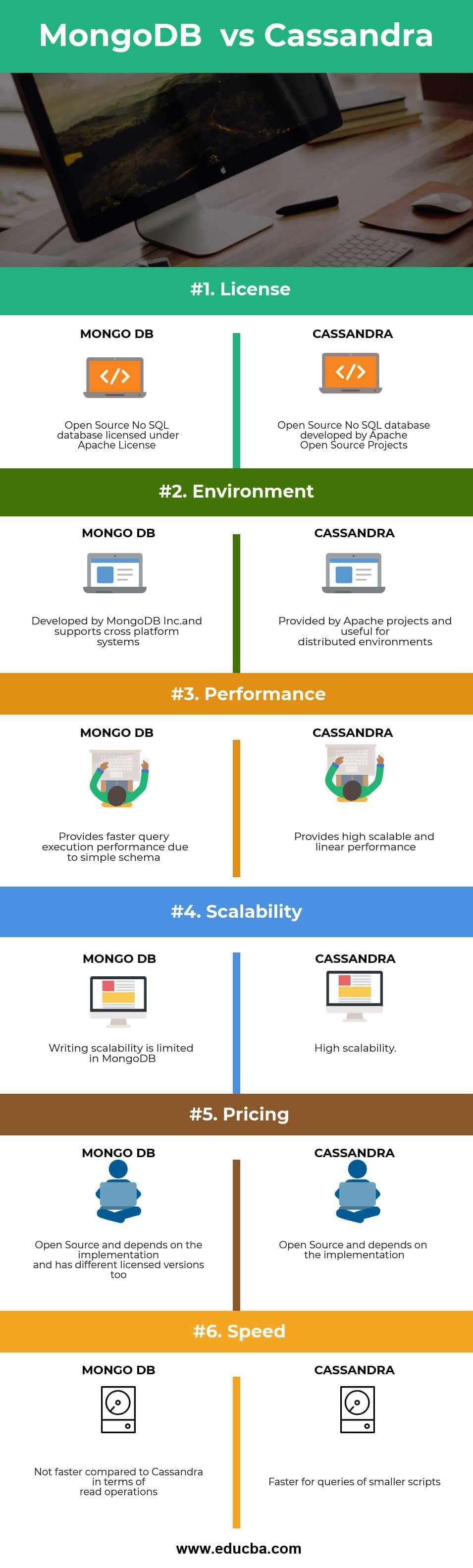 MongoDB vs Cassandra infographics