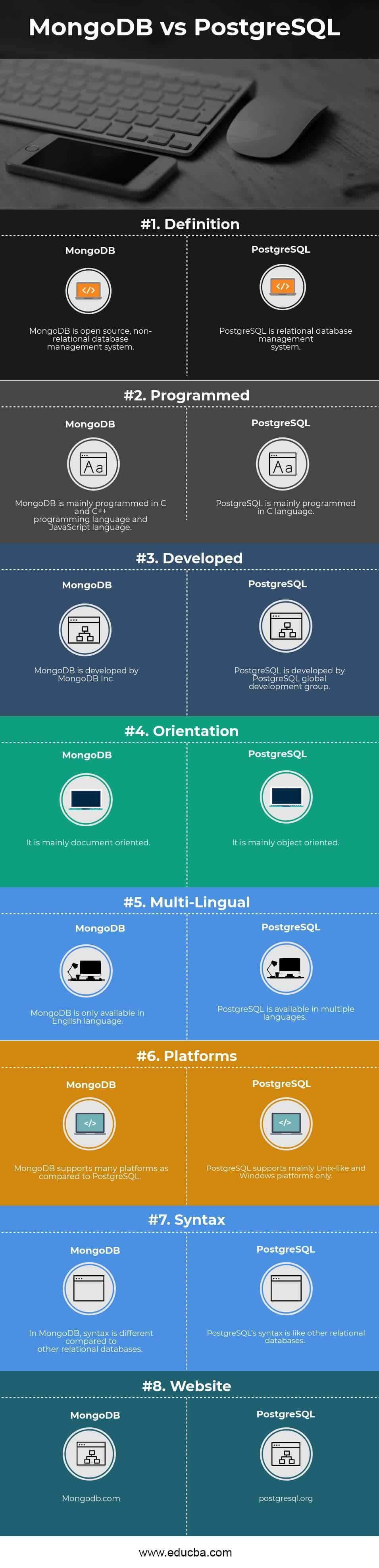 MongoDB vs PostgreSQL Infographics