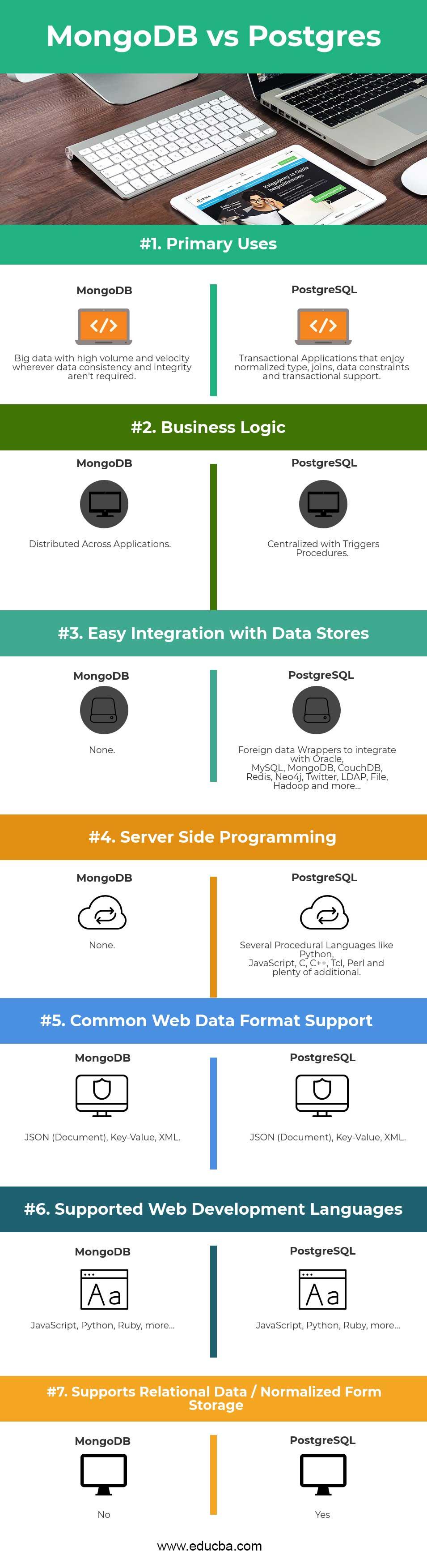 MongoDB vs Postgres Infographics