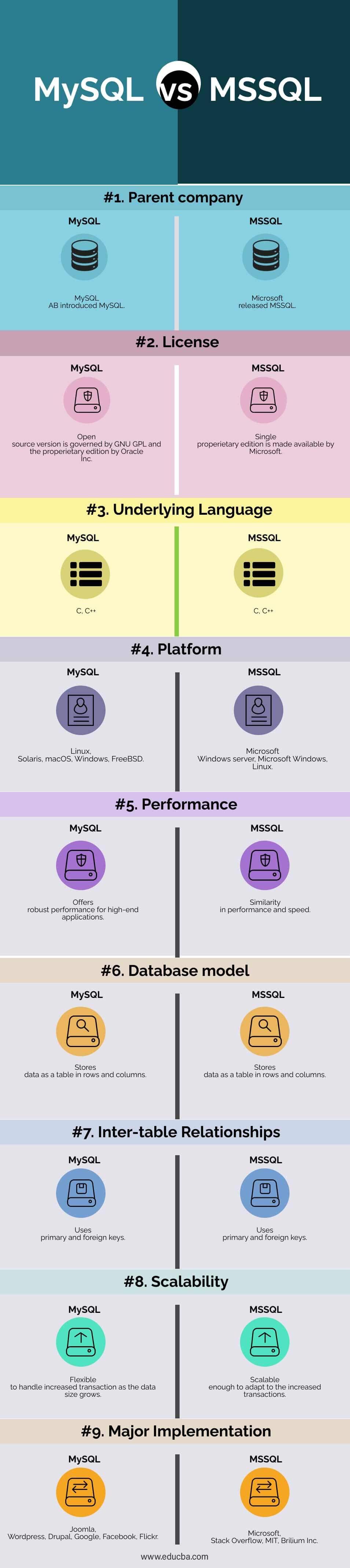 MySQL-vs-MSSQL-info