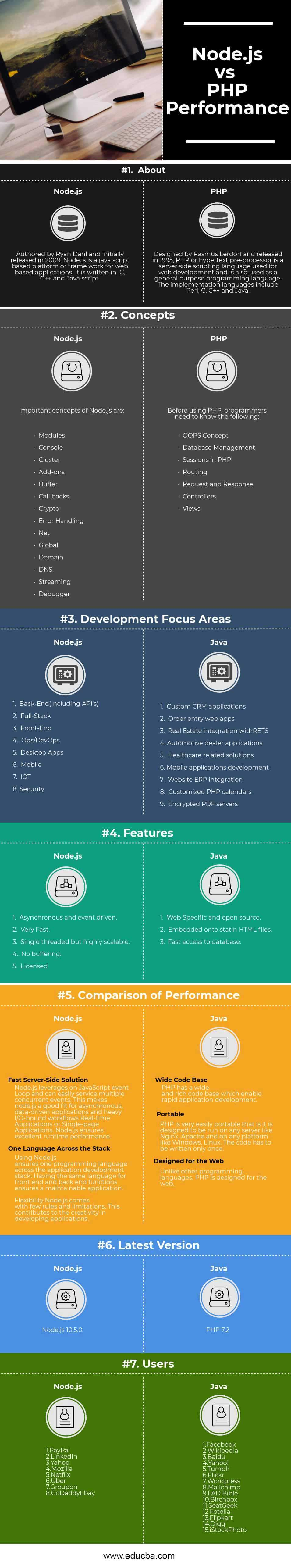 Node.js vs PHP Performance Infographics