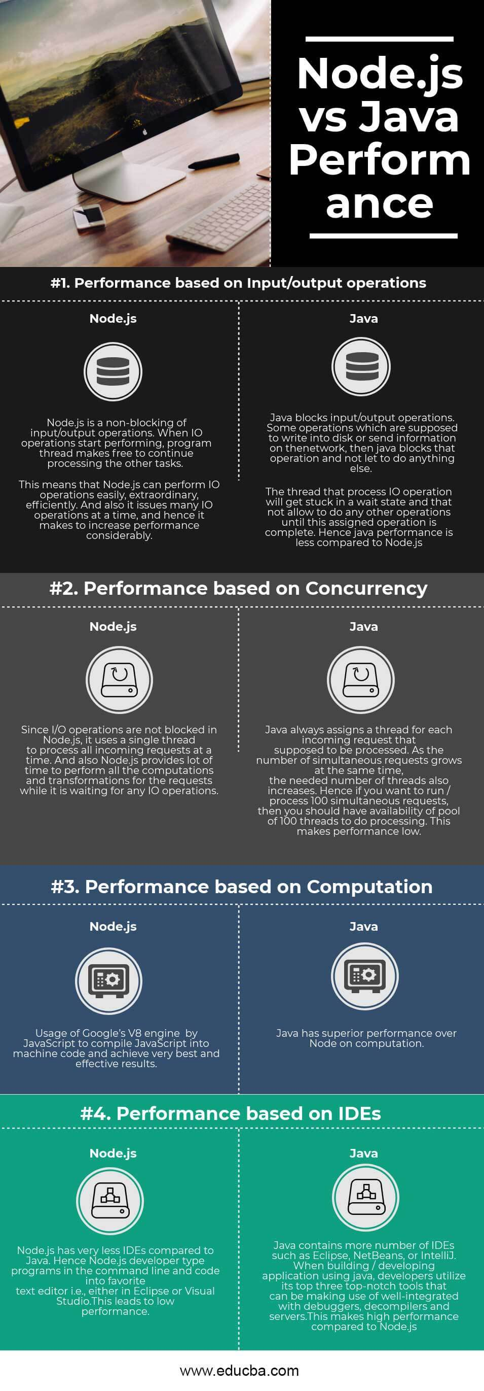 Node.js vs Java Performance Infographics