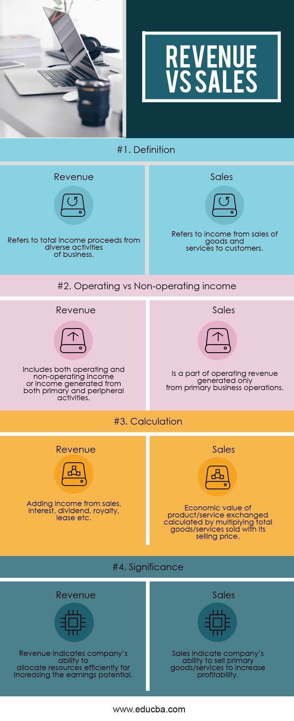 Revenue vs Sales Infographics