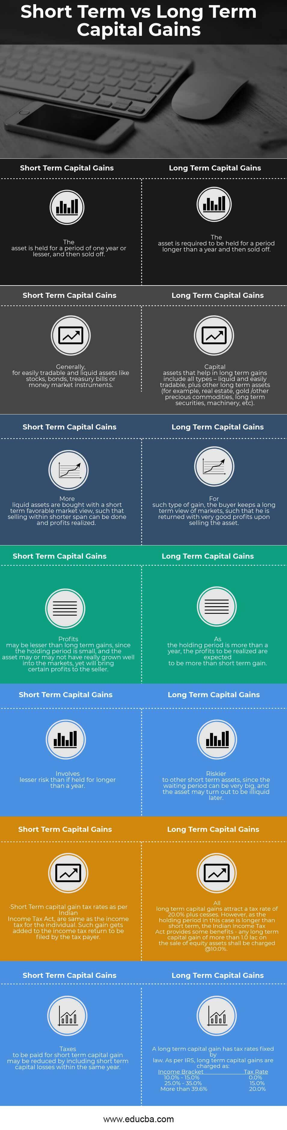 Short Term vs Long Term Capital Gains Infographics