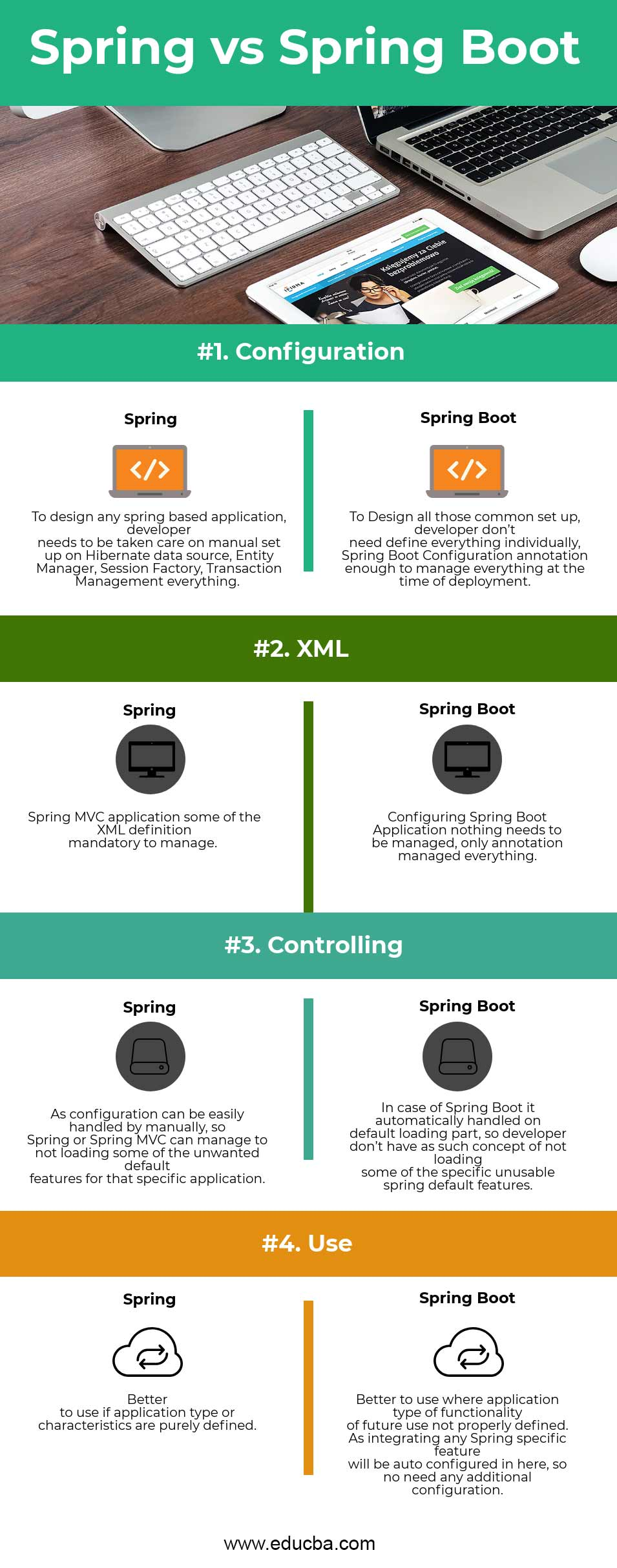 Spring vs Spring Boot Infographics