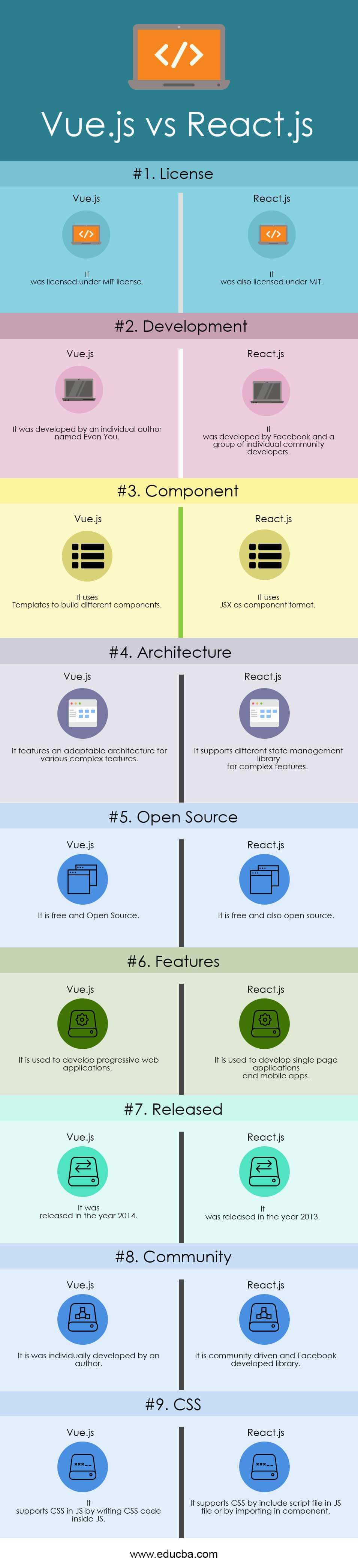 Vue JS vs React JS | Top 6 Best Differences (With Infographics)