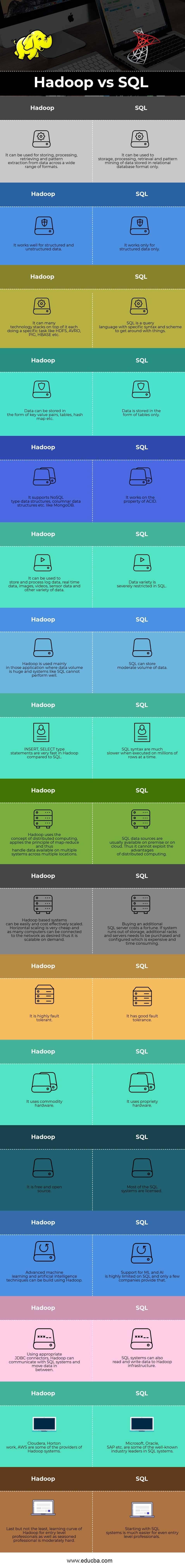 hadoop vs sql Infographics