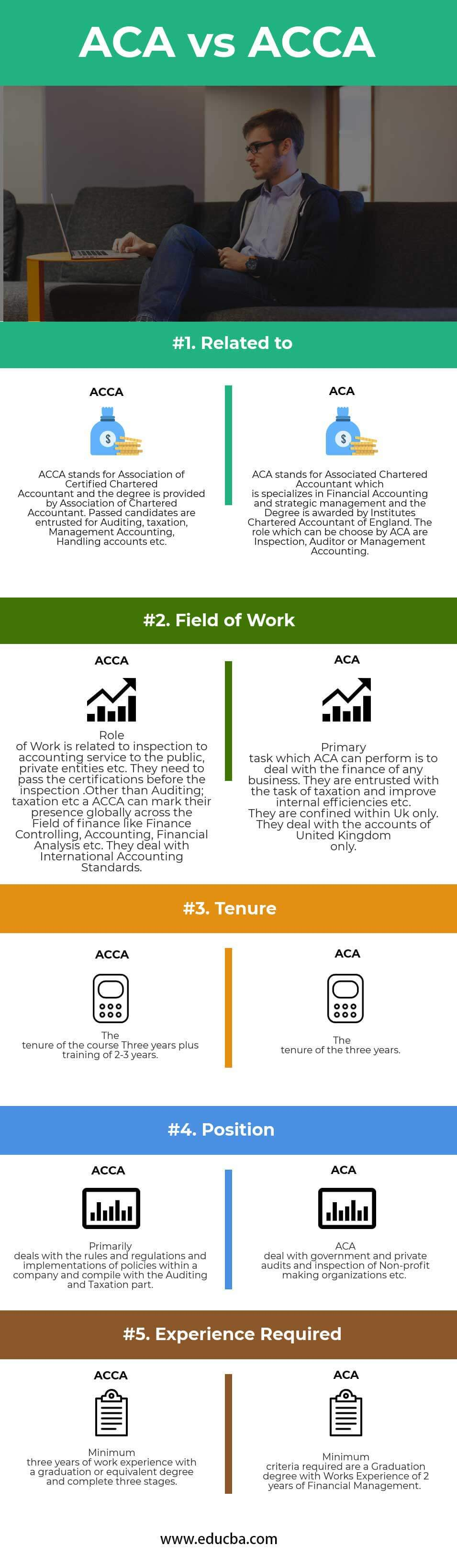 ACA vs ACCA | Top 5 Useful Differences (With Infographics)