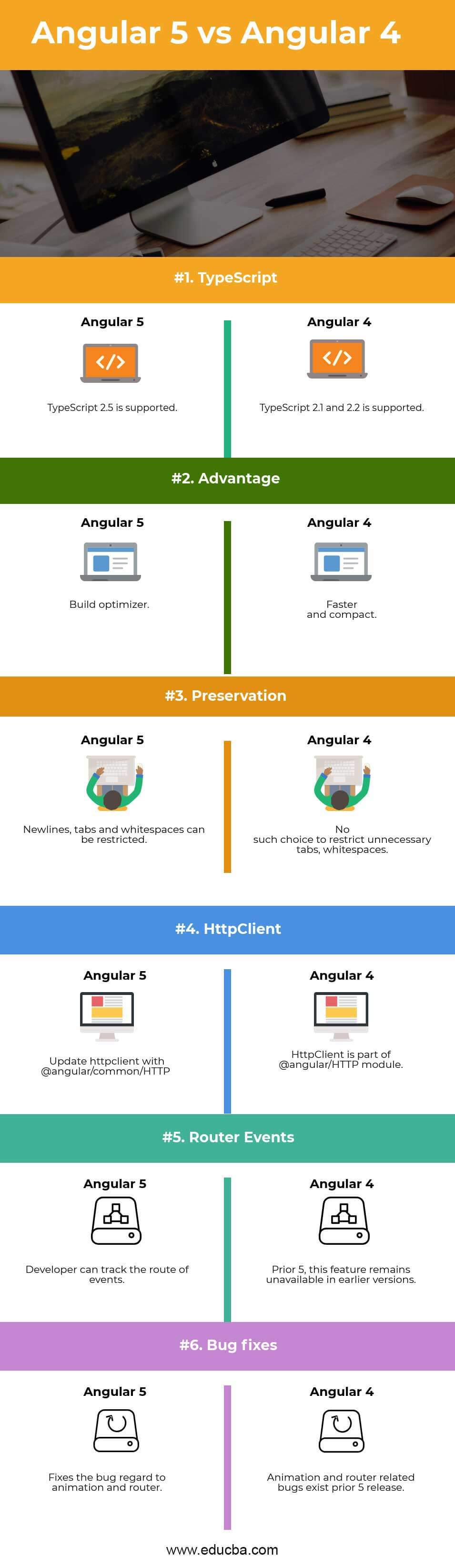 Angular 5 vs Angular 4 Infographics