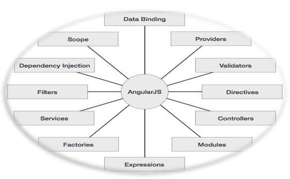 Angular JS pictorial representation