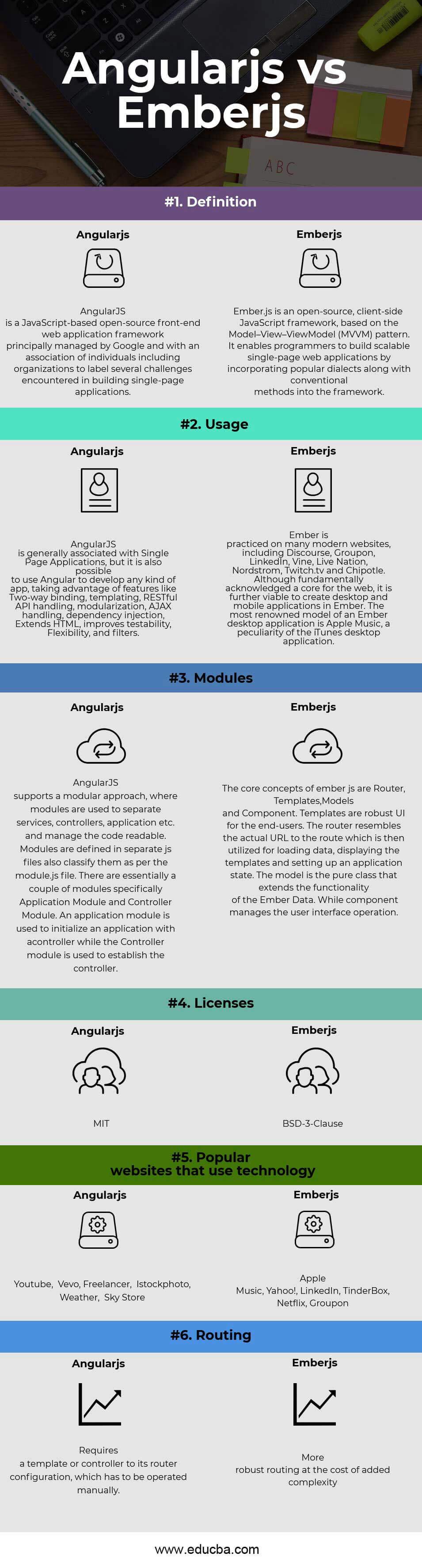 Ember js vs Angular js Infographics