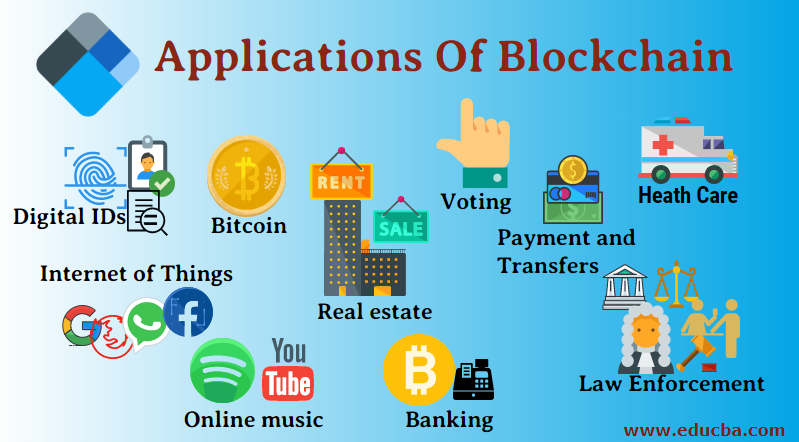 Applications Of Blockchain