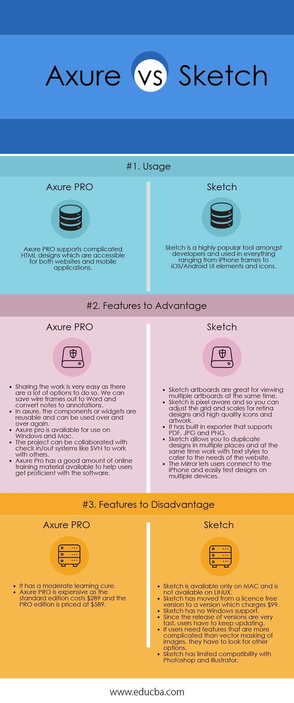 Axure vs Sketch Infographics