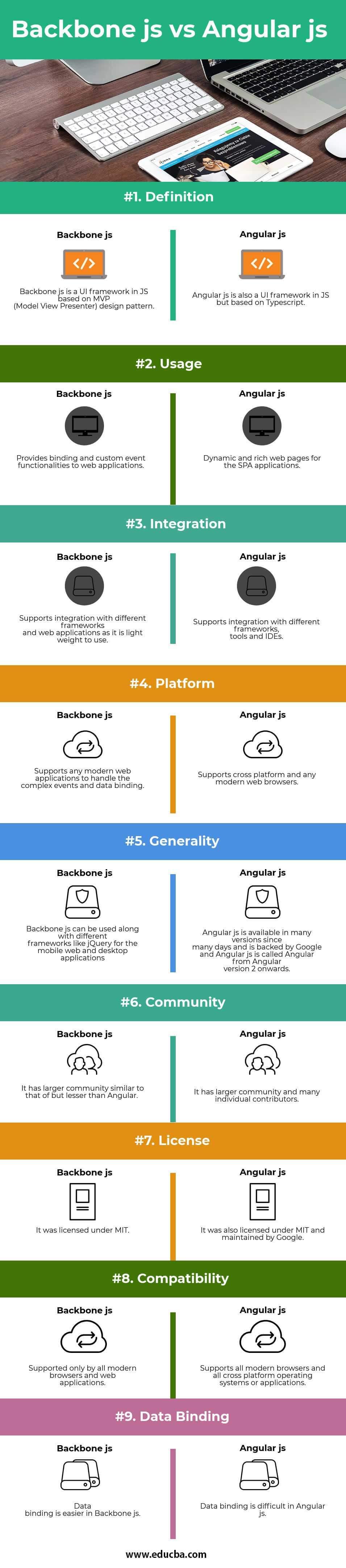 Backbone js vs Angular js Infographics